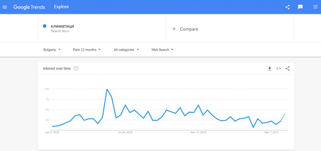 google-trends-klimatici